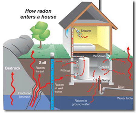 If you're looking for top-quality radon testing services in Snellville, GA, contact us